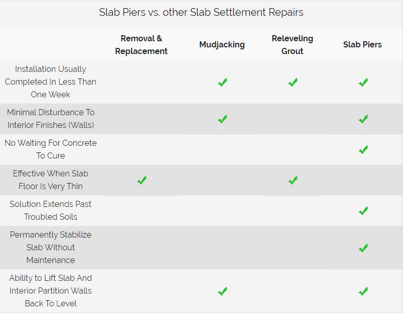 Slab Piers vs. other Slab Settlement Repairs